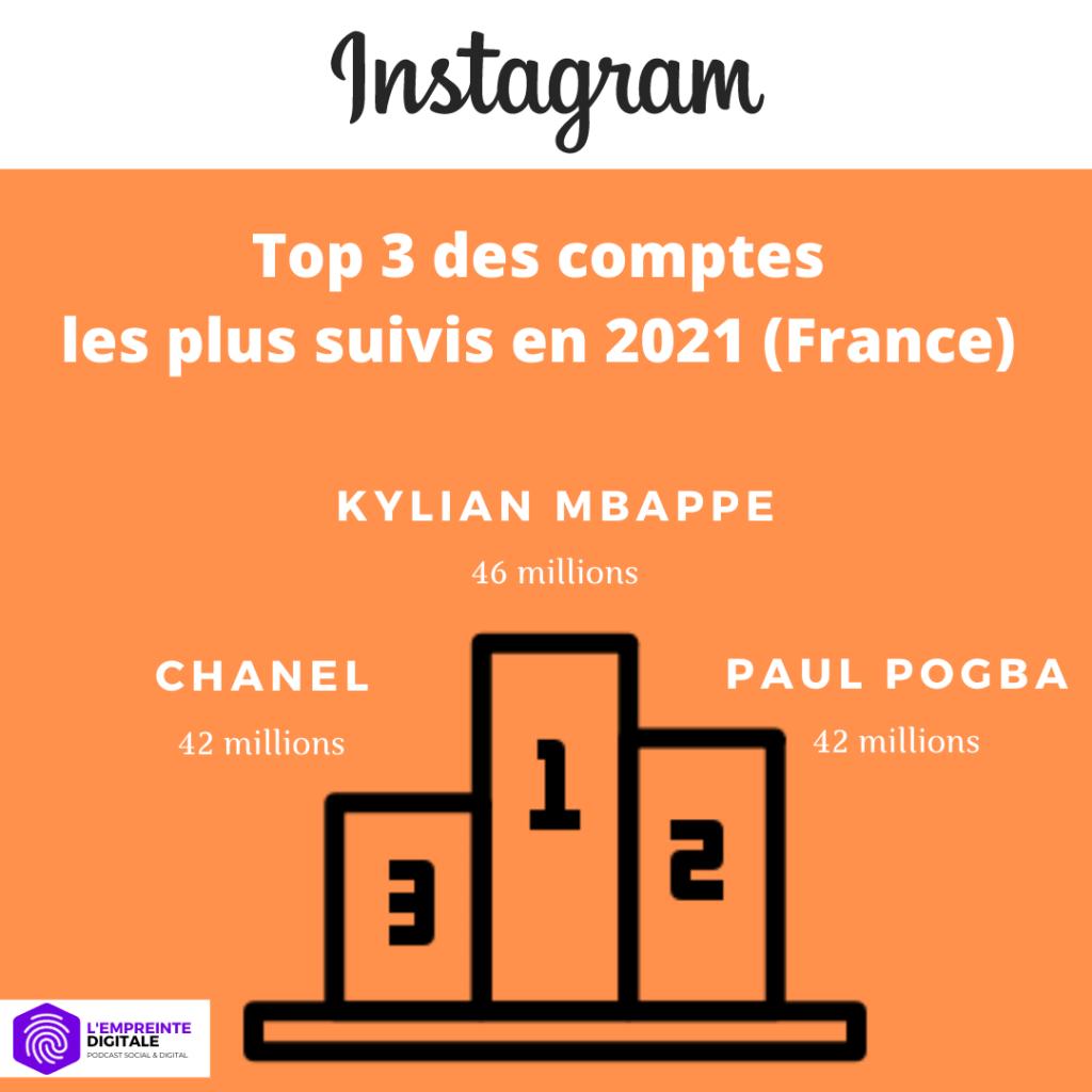 statistiques comptes instagram france 2021