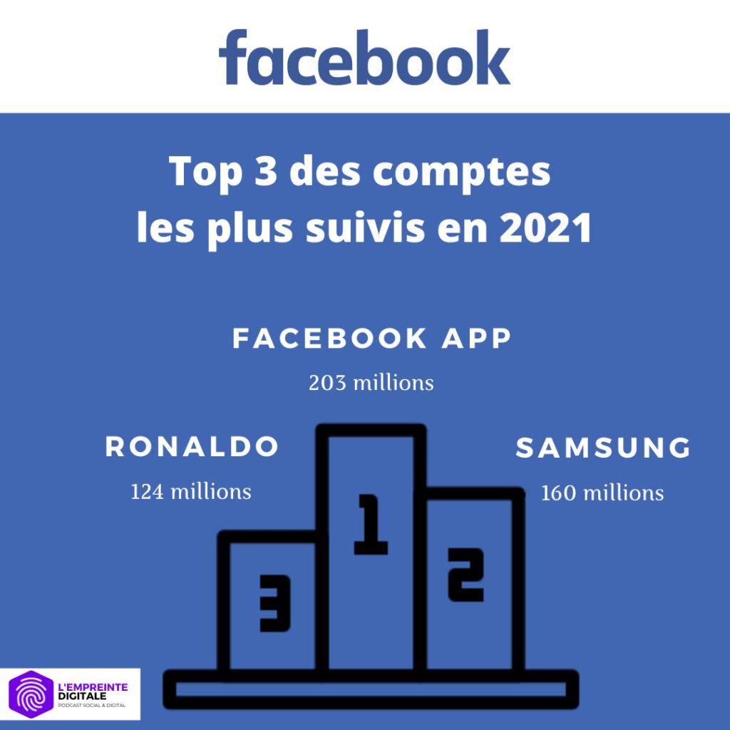 statistiques facebook france 2021