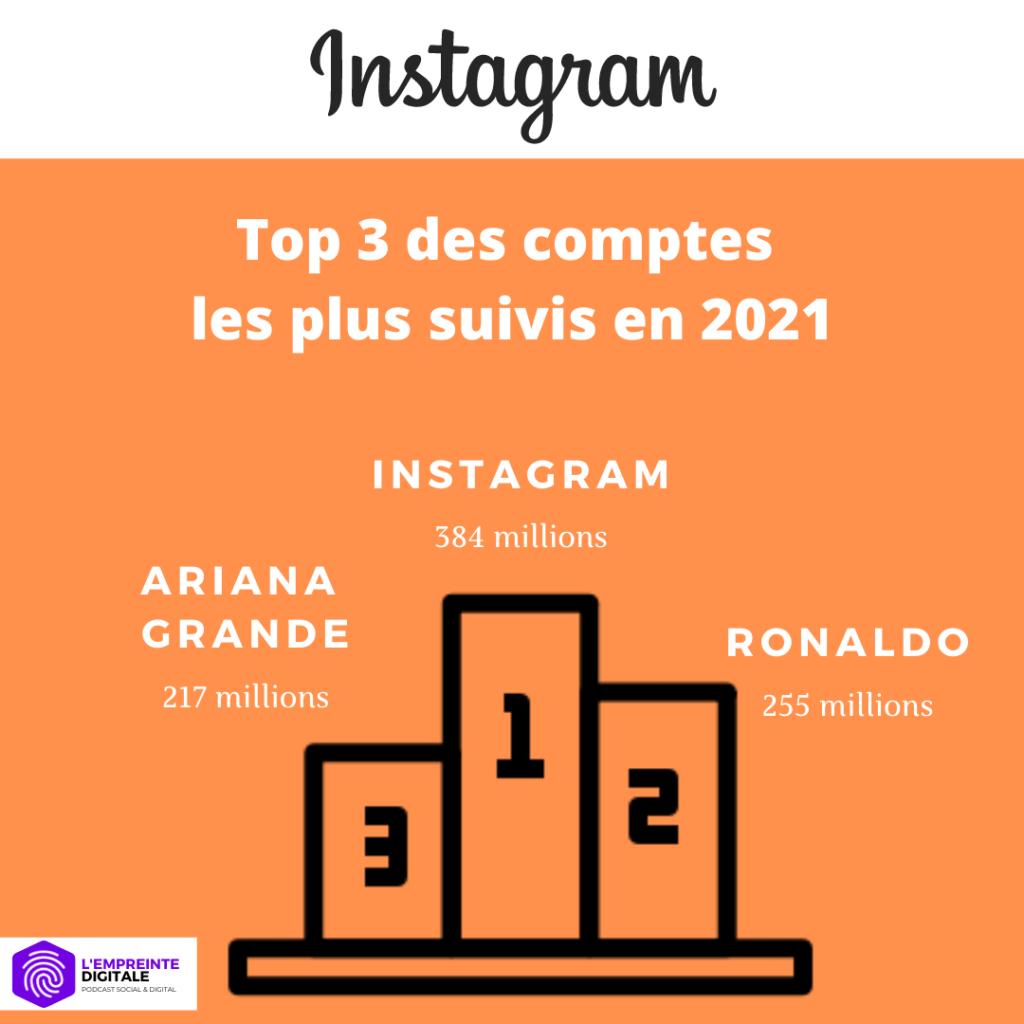 statistiques instagram france 2021