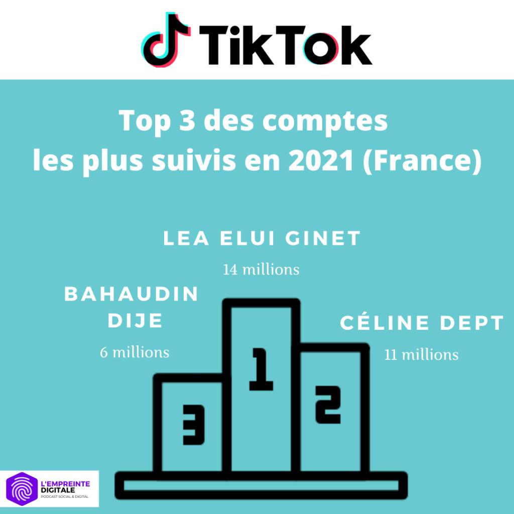 statistiques tik tok france 2021