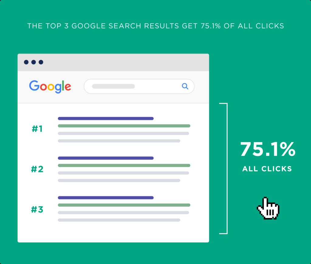 pourcentage clics premiere page google