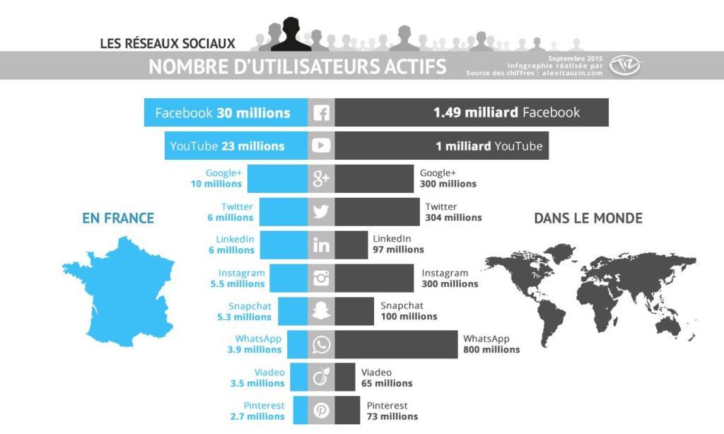 classement reseaux sociaux france monde 2015
