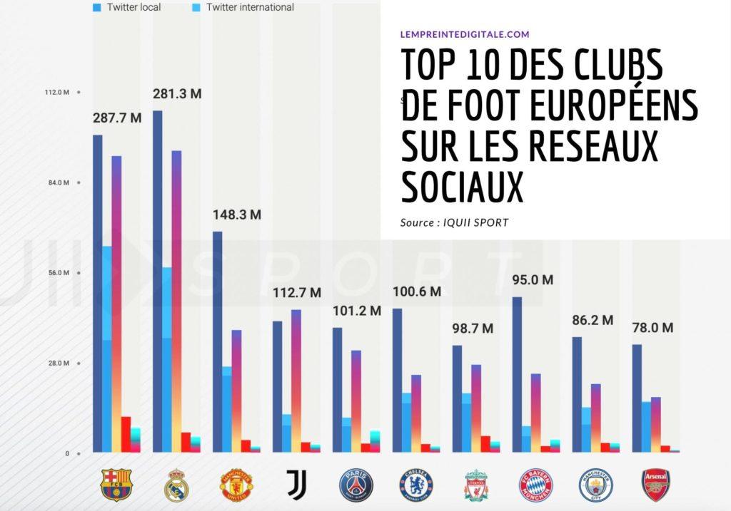 Classement des clubs de foot europeens les plus suivis sur les reseaux sociaux