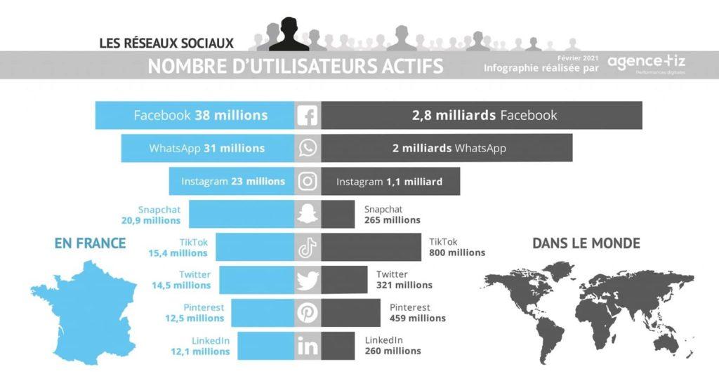 Classement des reseaux sociaux France monde 2021