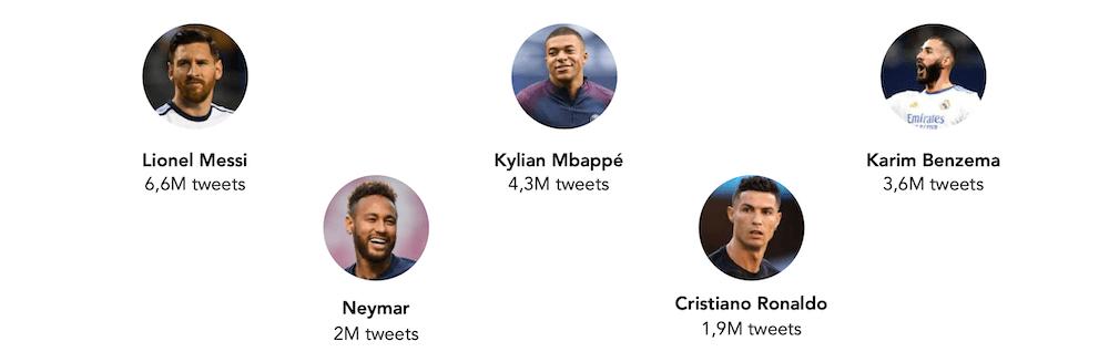 classement des joueurs football plus mentionnes sur twitter