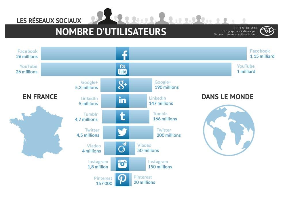 classement reseaux sociaux france monde 2013