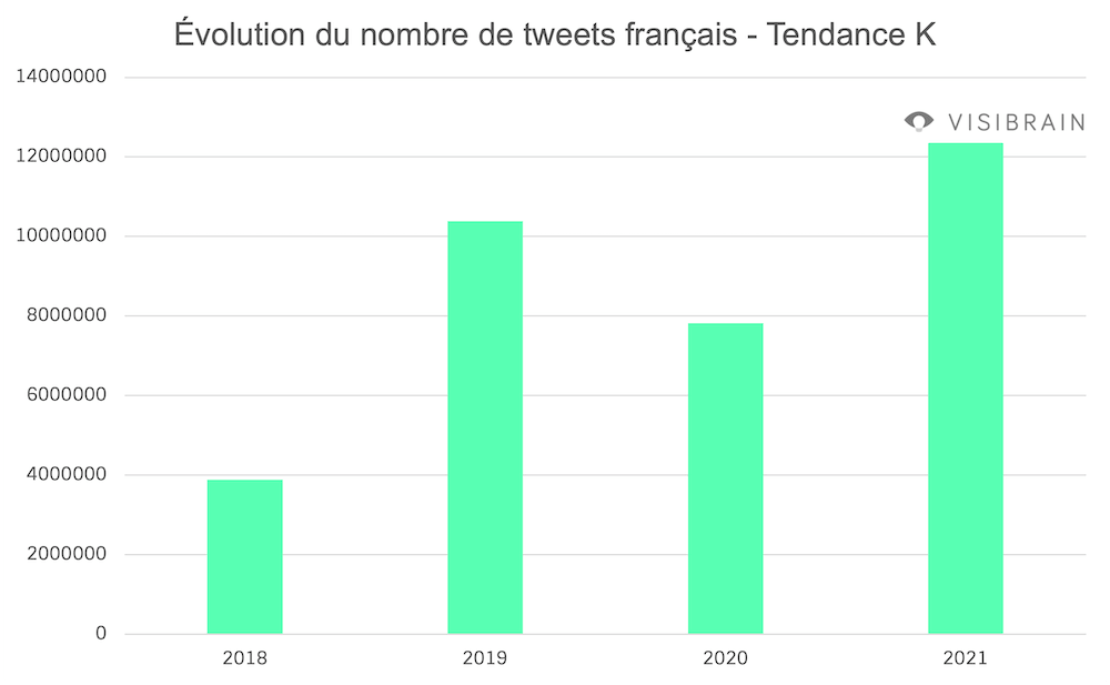 graphique evolution tweets tendance k pop coree